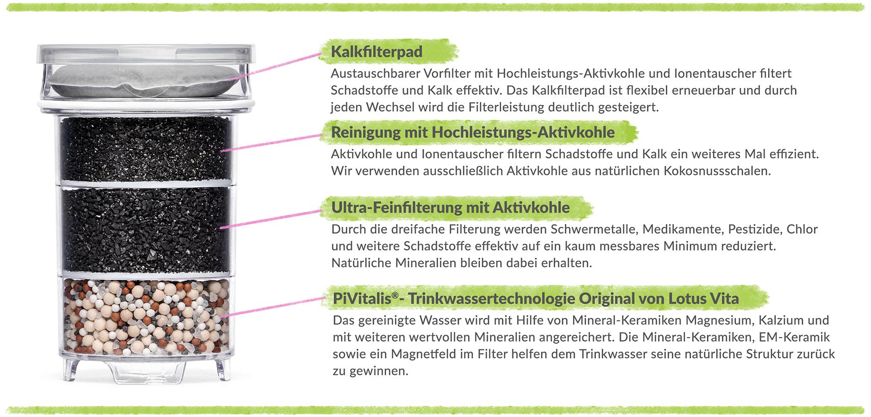 Lotus Vita NATURA PLUS Filterkartusche Wasserfilter